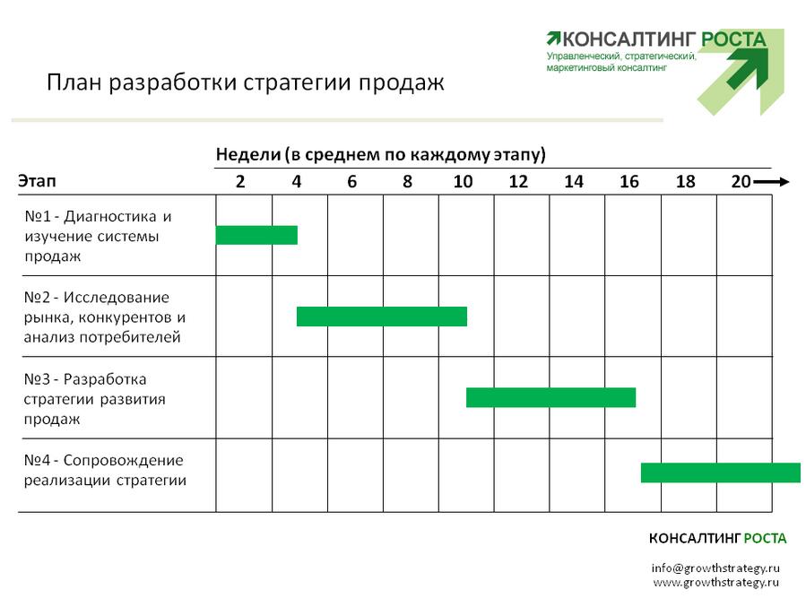 Консалтинговые услуги план-график работы подать бесплатное объявление в газету северодвинск